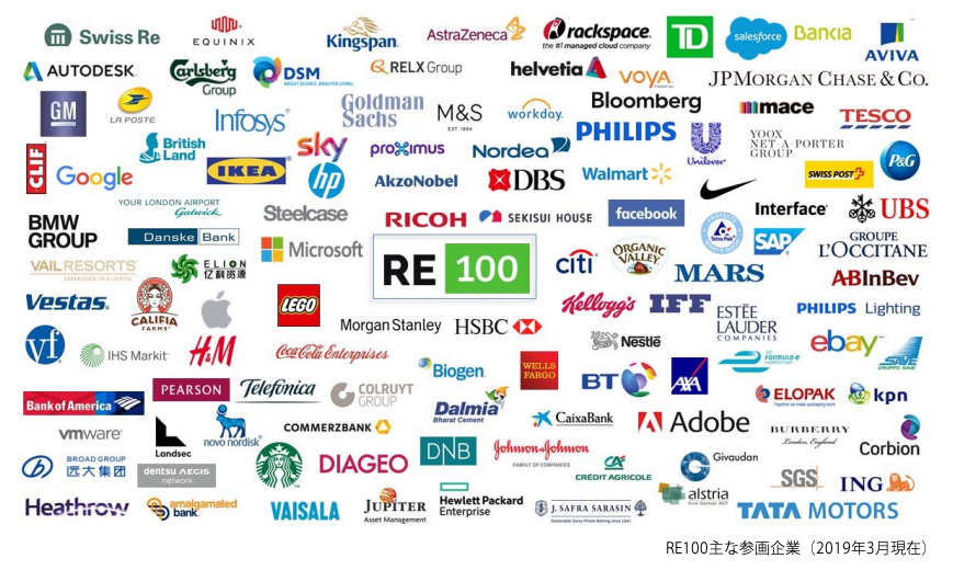 RE100参加企業